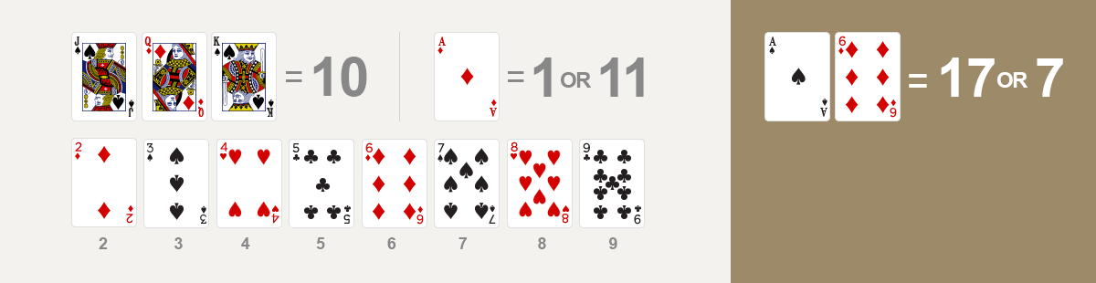 point - When the initial two-card hand contains an ace and the score equals 11, it is called a soft hand.