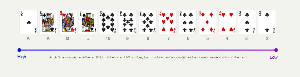 An ace is counted as either a high number or a low number. Each picture card is counted as the numeric value shown on the card.