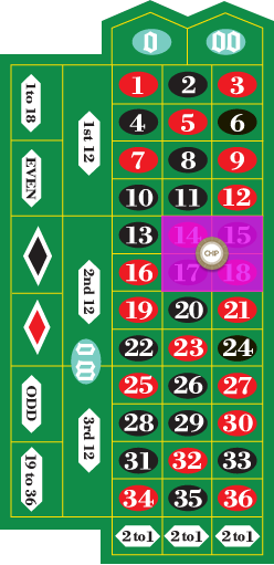 Square Bet/ Corner Bet/ Four Number Bet